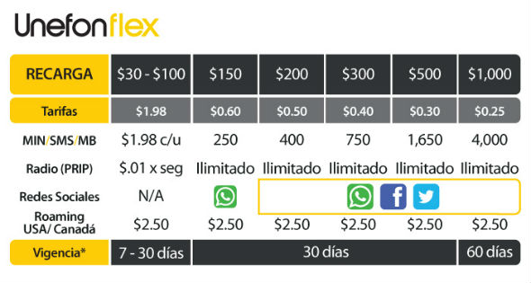 Unefon Flex tarifas