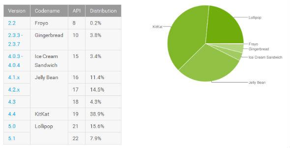 Instalaciones Android