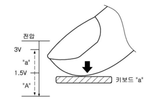 Samsung pantalla 3D Touch