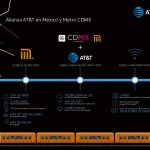 AT&T y CDMX ofrecerán 4G LTE y WiFi gratis en Metro
