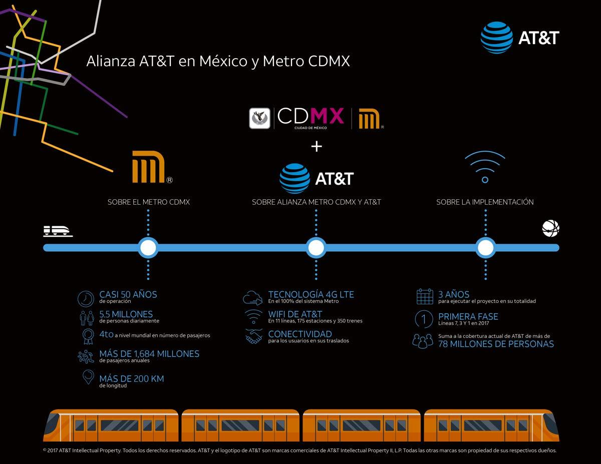 Acuerdo CDMX y AT&T