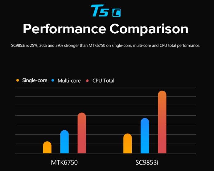 Comparación del performance Procesador Spreadtrum SC9853i  de Intel con 8 núcleos