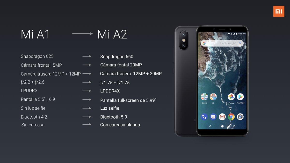 Xiaomi Mi A2 características